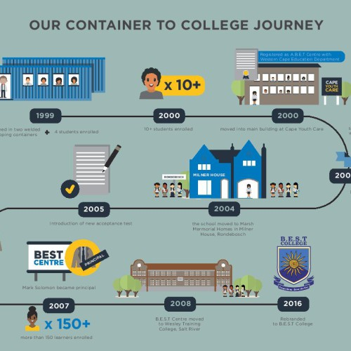 BEST College Timeline Infographic-page-002