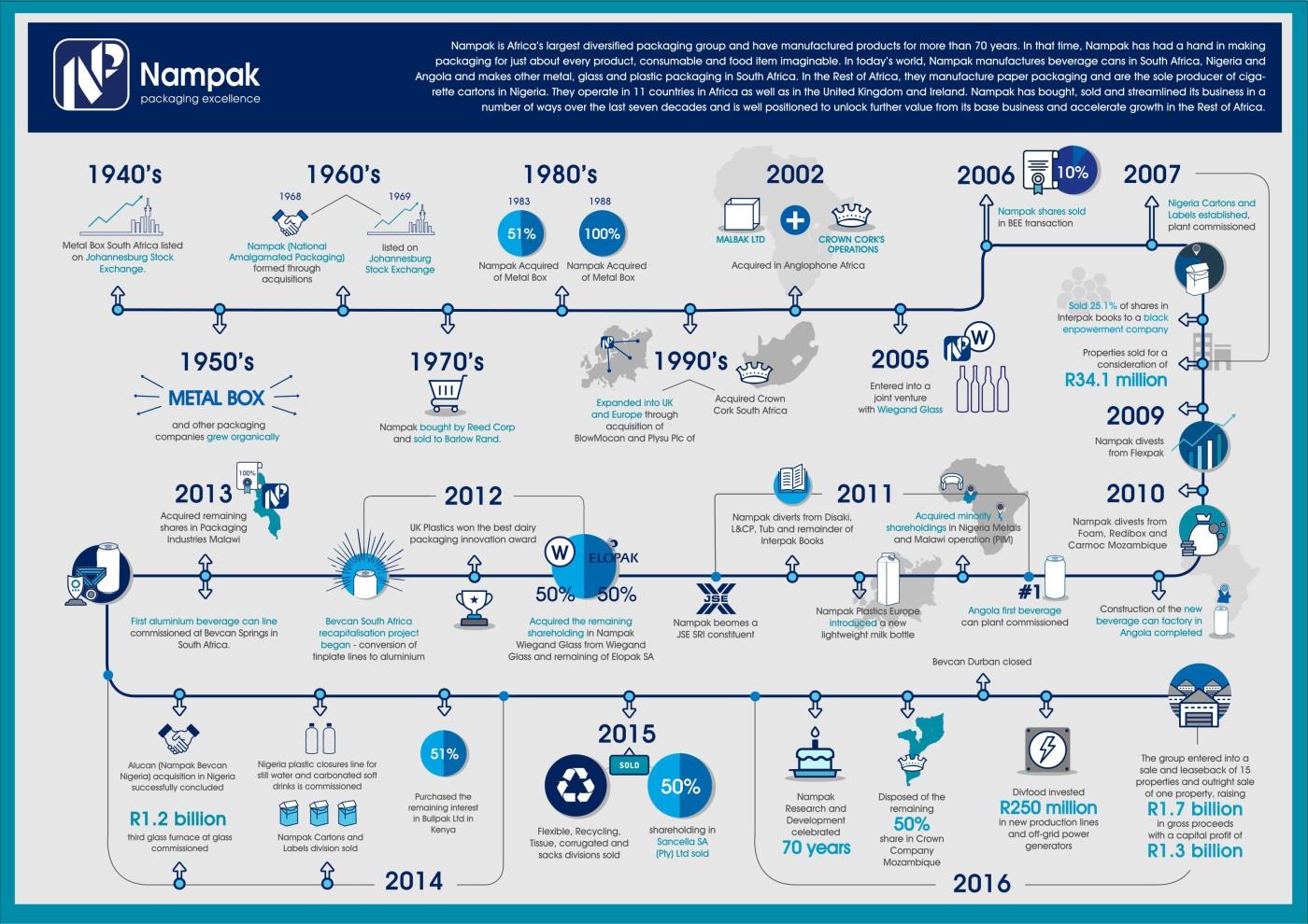 Milestone Infographic